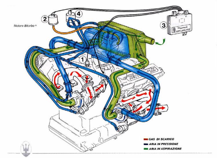 Biturbo The Maserati Automatic Boost Control System: Diagram 2005 Maserati Engine At Shintaries.co